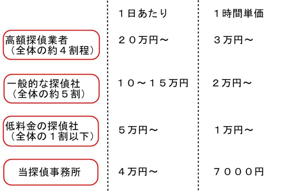 高額探偵業者(全体の4割ほど)は1日あたり20万円~、1時間単価だと3万円~ 一般的な探偵社(全体の約5割)は1日あたり10~15万円、1時間単価だと2万円~ 低料金の探偵社(全体の1割以下)は1日あたり5万円~、1時間単価は1万円から 等探偵事務所の場合、1日あたり4万円~、1時間単価だと7000円
